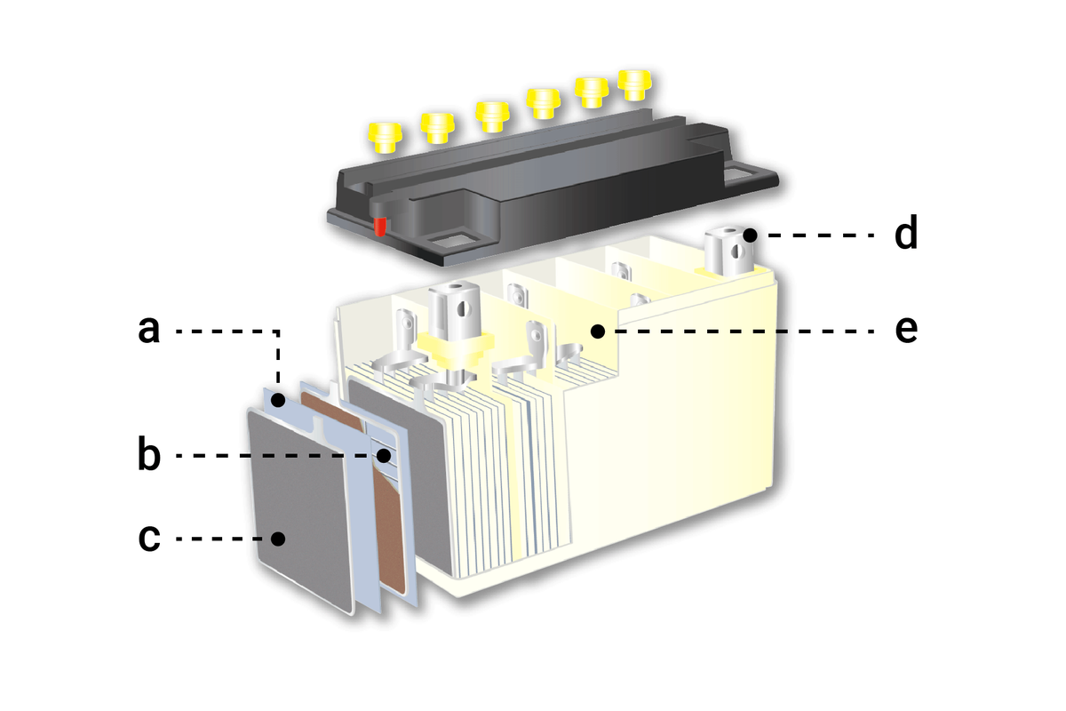 Structure of a standard acid battery
