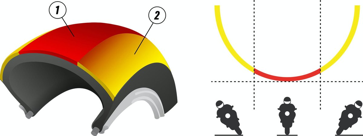 Reifenmischung