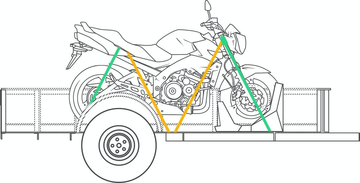 Motorrad Verzurrpunkte am Anhänger